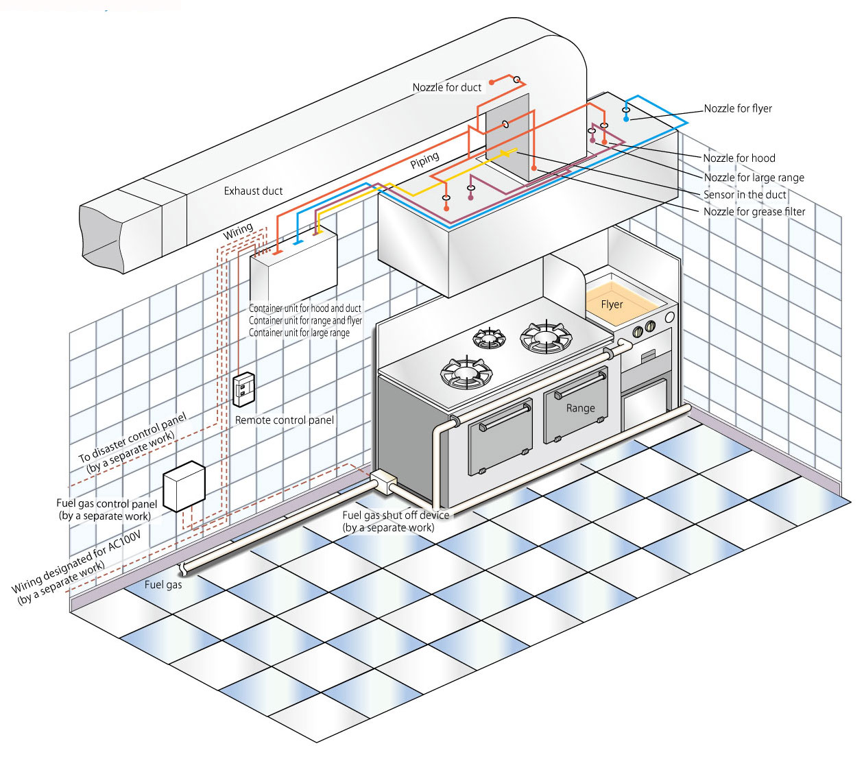 Automatic Fire Extinguishing System For Kitchen Air Water Safety Range Hood Example Of The