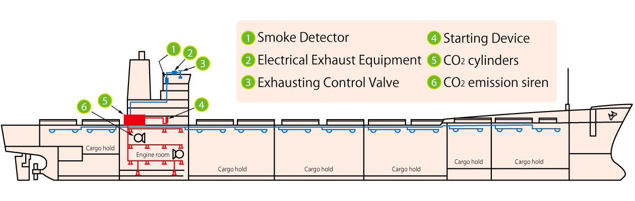 High Pressure CO2 Fire Extinguishing System Figure 2
